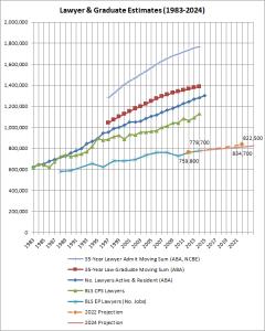 lawyer-graduate-estimates-1983-2024